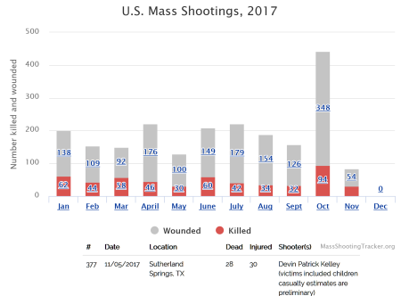 US Mass Shootings 2017